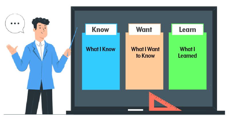 KWL chart on a classroom blackboard